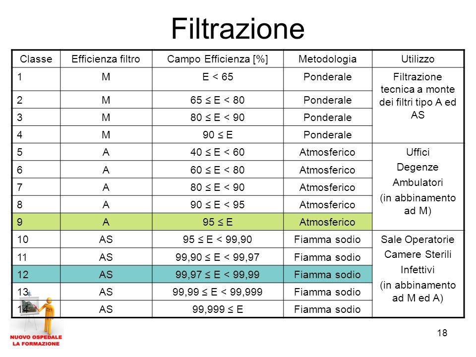 Filtrazione Classe Efficienza filtro Campo Efficienza [%] Metodologia